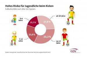 Hohes-Risiko-für-Jugendliche-beim-Kicken_hi1